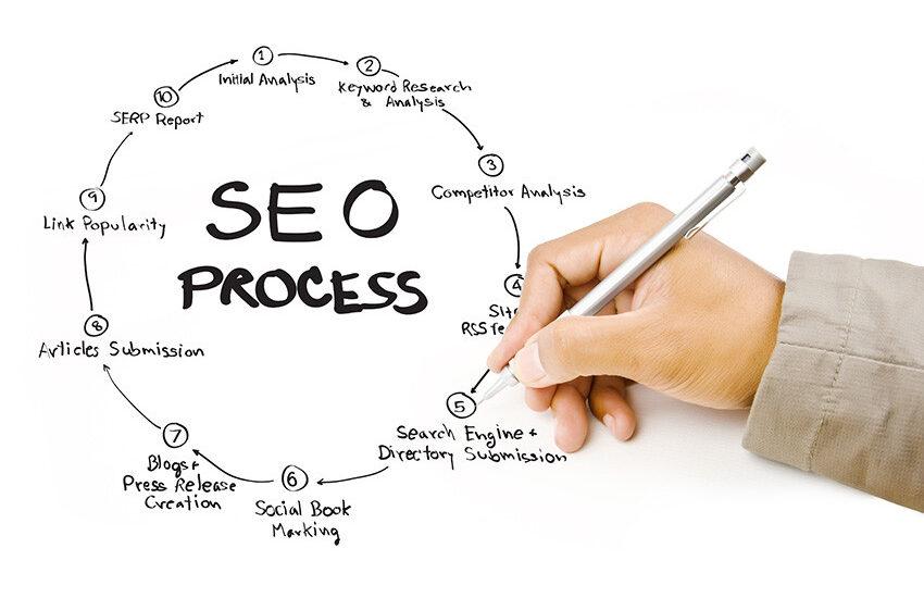 Numarke Digital Marketing Agency | SEO Services